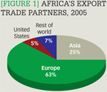 [Figure 1] Africa's export trade partners, 2005
