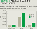 [Figure 2] Africa's changing trade profile