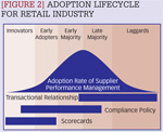 [Figure 2] Adoption lifecyle for retail industry