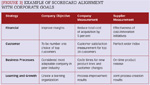[Figure 3] Examples of scorecard alignment with corporate goals