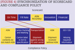 [Figure 4] Synchronization of scorecard and compliance policy