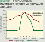 [Figure 1] Recommended inventory: Budget vs. software analysis