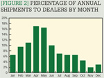 [Figure 2] Percentage of annual shipments to dealers by month