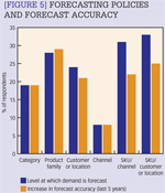 [Figure 5] Forecasting policies and forecast accuracy