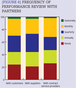 [Figure 6] Frequency of performance review with partners