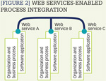 [Figure 2] Web services-enabled process integration