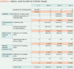 [Figure 5] Delta cash flows in future years