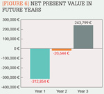 [Figure 6] Net present value in future years