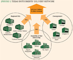 [Figure 1] Texas Instruments' delivery network