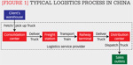 Typical logistics process in China