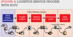 Logistics service process with SCCU