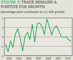 Trade remains a positive for growth