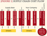 [Figure 1] Supply chain cost flow