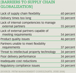 [Barriers to supply chain globalization]