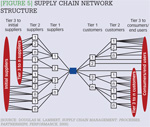 [Figure 5] Supply chain network structure