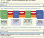 [Figure 8] Supply chain consortium's best practices framework