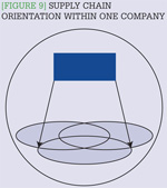 [Figure 9] Supply chain orientation within one company