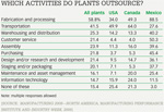 Which activities do plants outsource?