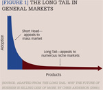 [Figure 1] The long tail in general markets