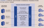 [Figure 2] Typical electronic commerce transactions in the supply chain