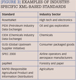 [Figure 3] Examples of industry-specific XML-based standards