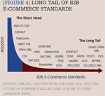 [Figure 4] Long tail of B2B e-commerce standards