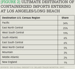 [Figure 2] Ultimate destination of containerized imports entering at Los Angeles/Long Beach