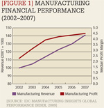 [Figure 1] Manufacturing financial performance (2002-2007)