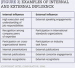 [Figure 3] Examples of internal and external influence