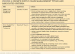 [Figure 4] CSCMP's supply chain management titles and associated criteria