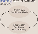 [Figure 4] S&OP: Create and execute