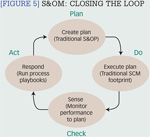 [Figure 5] S&OM: Closing the loop