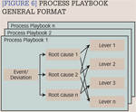 [Figure 6] Process playbook general format