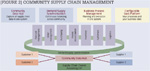 [Figure 2] Community supply chain management