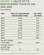 [Figure 1] Value of U.S. merchandise trade by air: 2000-2008