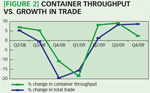 [Figure 2] Container throughput vs. growth in trade