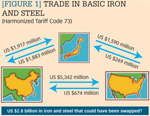 [Figure 1] Trade in basic iron and steel