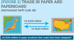 [Figure 2] Trade in paper and paperboard