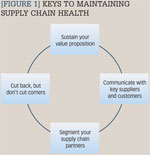 [Figure 1] Keys to maintaining supply chain health
