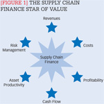 [Figure 1] The supply chain finance star of value