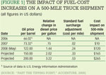 [Figure 1] The impact of fuel-cost increases on a 500-mile truck shipment