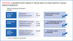 [Figure 2] Significant impact from end-to-end supply chain improvements