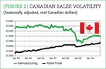 [Figure 2] Canadian sales volatility