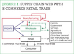 [Figure 1] Supply chain web with e-commerce retail trade