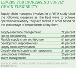 [Figure 1] Levers for increasing supply chain flexibility