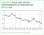 [Figure 2] Wage and salary disbursements as percentage of U.S. GDP