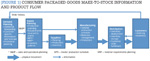 [Figure 1] Consumer packaged goods make-to-stock information and product flow