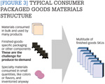 [Figure 3] Typical consumer packaged goods materials structure
