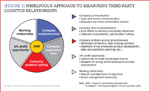 [Figure 1] Whirlpool's approach to measuring third-party logistics relationships