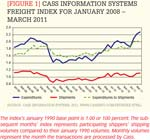 [Figure 1] Cass Information Systems freight index for January 2008 - March 2011